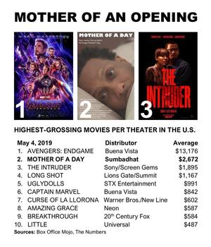 """""""Mother of a Day,"""" about a man who forgets Mother's Day, opened in one theater and grossed $2,672 for its premiere at Naro Expanded Cinema in Norfolk, Virginia."""